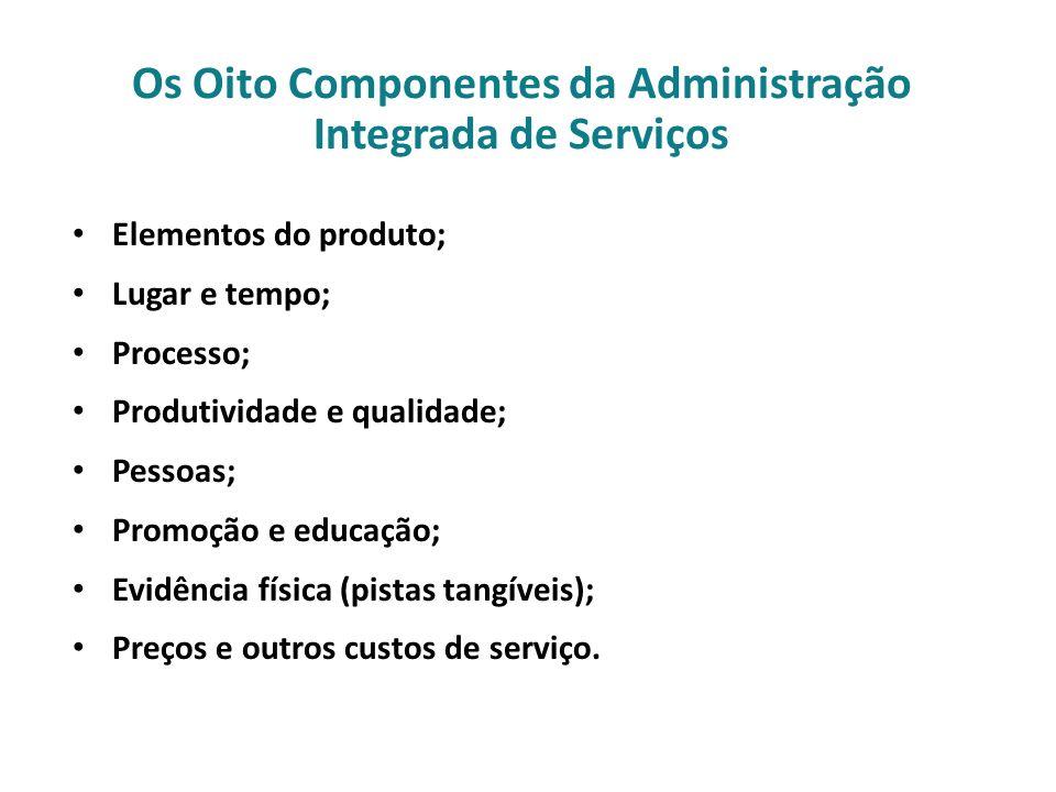 Os Oito Componentes da Administração Integrada de Serviços Elementos do produto; Lugar e tempo; Processo; Produtividade e qualidade; Pessoas; Promoção
