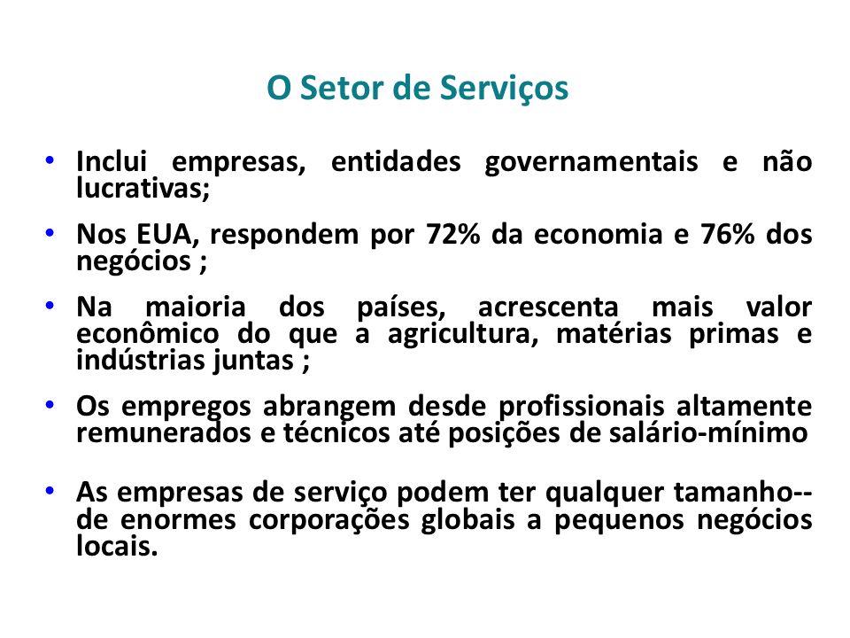 O Setor de Serviços Inclui empresas, entidades governamentais e não lucrativas; Nos EUA, respondem por 72% da economia e 76% dos negócios ; Na maioria