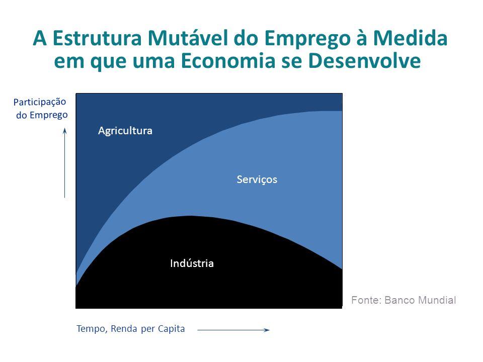 A Estrutura Mutável do Emprego à Medida em que uma Economia se Desenvolve Tempo, Renda per Capita Participação do Emprego Indústria Serviços Agricultura Fonte: Banco Mundial