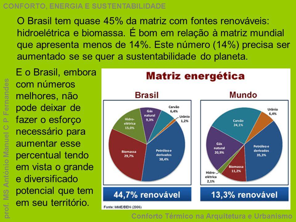 CONFORTO, ENERGIA E SUSTENTABILIDADE Conforto Térmico na Arquitetura e Urbanismo prof. MS António Manuel C P Fernandes O Brasil tem quase 45% da matri