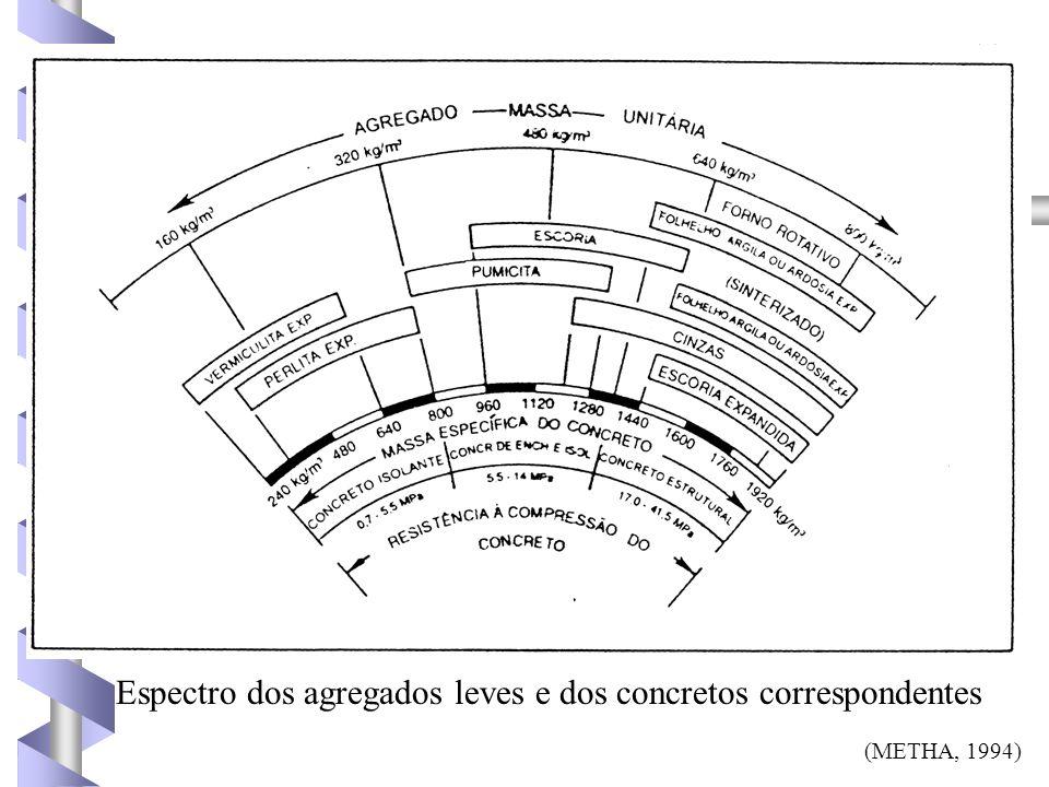 (METHA, 1994) Espectro dos agregados leves e dos concretos correspondentes