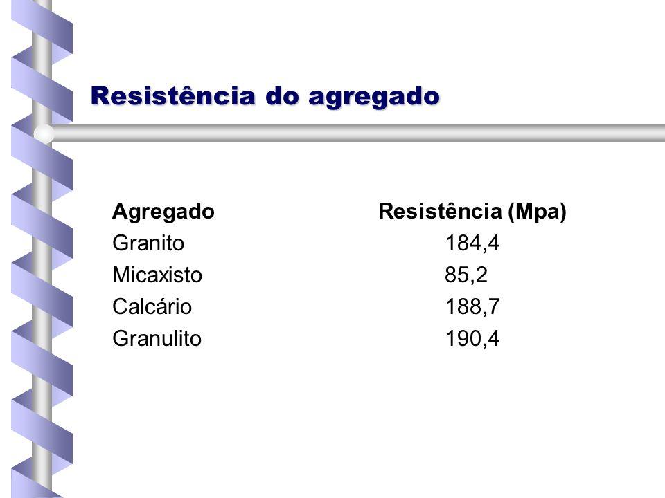 Resistência do agregado AgregadoResistência (Mpa) Granito184,4 Micaxisto85,2 Calcário188,7 Granulito190,4