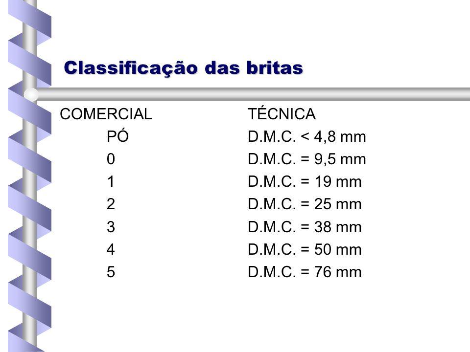 Classificação das britas COMERCIALTÉCNICA PÓD.M.C. < 4,8 mm 0D.M.C. = 9,5 mm 1D.M.C. = 19 mm 2D.M.C. = 25 mm 3D.M.C. = 38 mm 4D.M.C. = 50 mm 5D.M.C. =