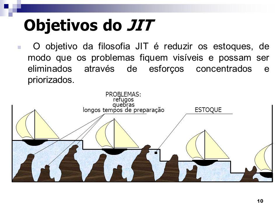 10 Objetivos do JIT O objetivo da filosofia JIT é reduzir os estoques, de modo que os problemas fiquem visíveis e possam ser eliminados através de esf
