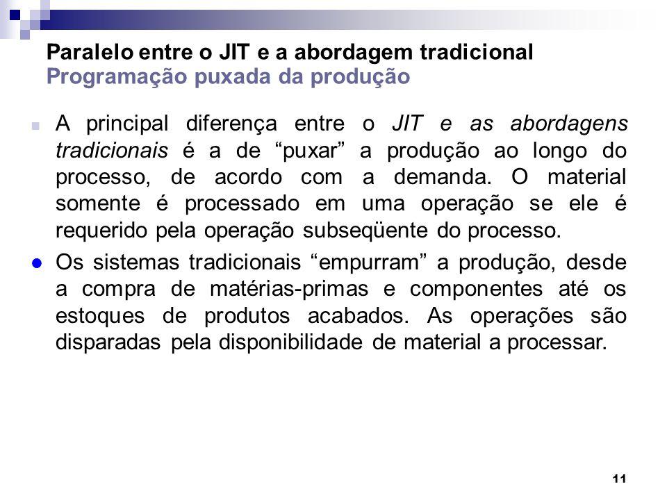 11 Paralelo entre o JIT e a abordagem tradicional Programação puxada da produção A principal diferença entre o JIT e as abordagens tradicionais é a de