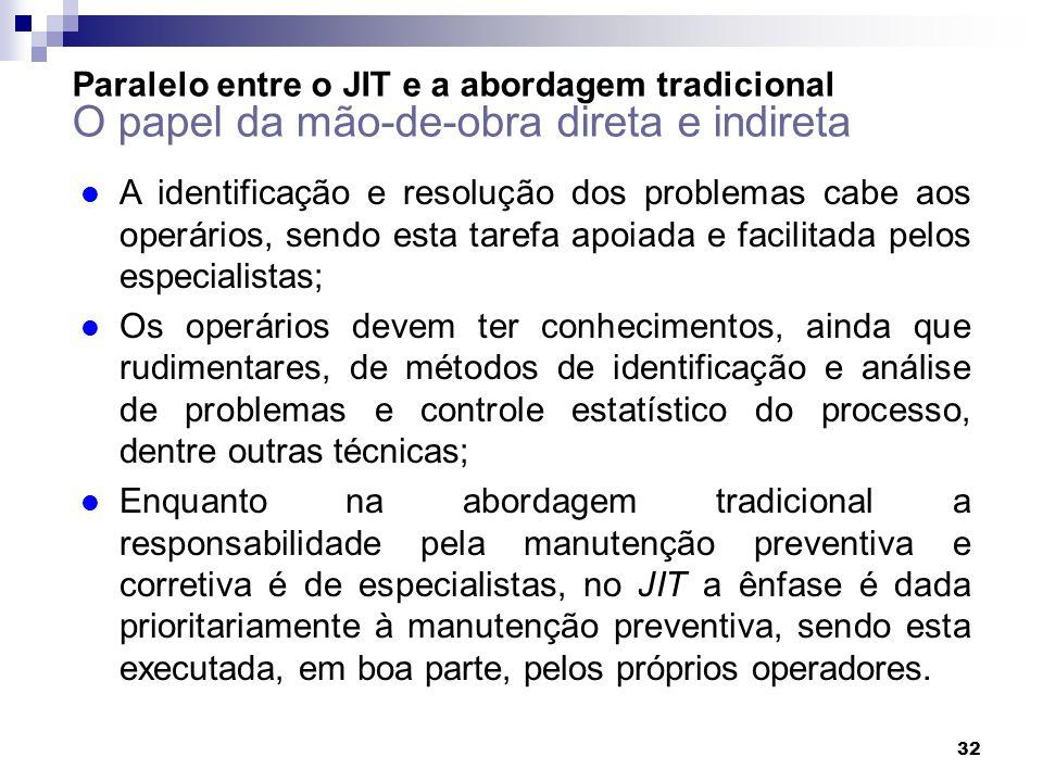 32 Paralelo entre o JIT e a abordagem tradicional O papel da mão-de-obra direta e indireta l A identificação e resolução dos problemas cabe aos operár