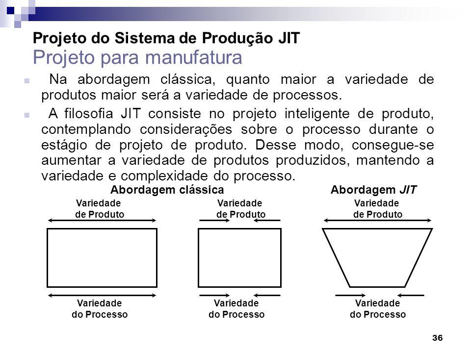 36 Projeto do Sistema de Produção JIT Projeto para manufatura Na abordagem clássica, quanto maior a variedade de produtos maior será a variedade de pr