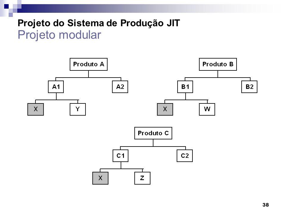 38 Projeto do Sistema de Produção JIT Projeto modular