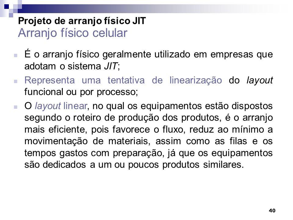 40 Projeto de arranjo físico JIT Arranjo físico celular É o arranjo físico geralmente utilizado em empresas que adotam o sistema JIT; Representa uma t