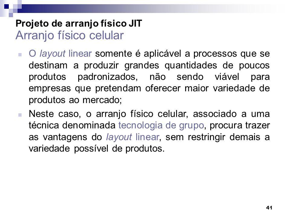 41 Projeto de arranjo físico JIT Arranjo físico celular O layout linear somente é aplicável a processos que se destinam a produzir grandes quantidades