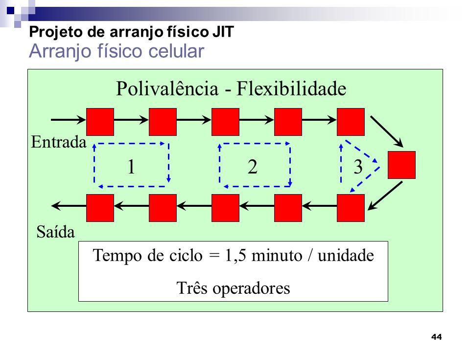 44 Polivalência - Flexibilidade Tempo de ciclo = 1,5 minuto / unidade Três operadores Entrada Saída 123 Projeto de arranjo físico JIT Arranjo físico c