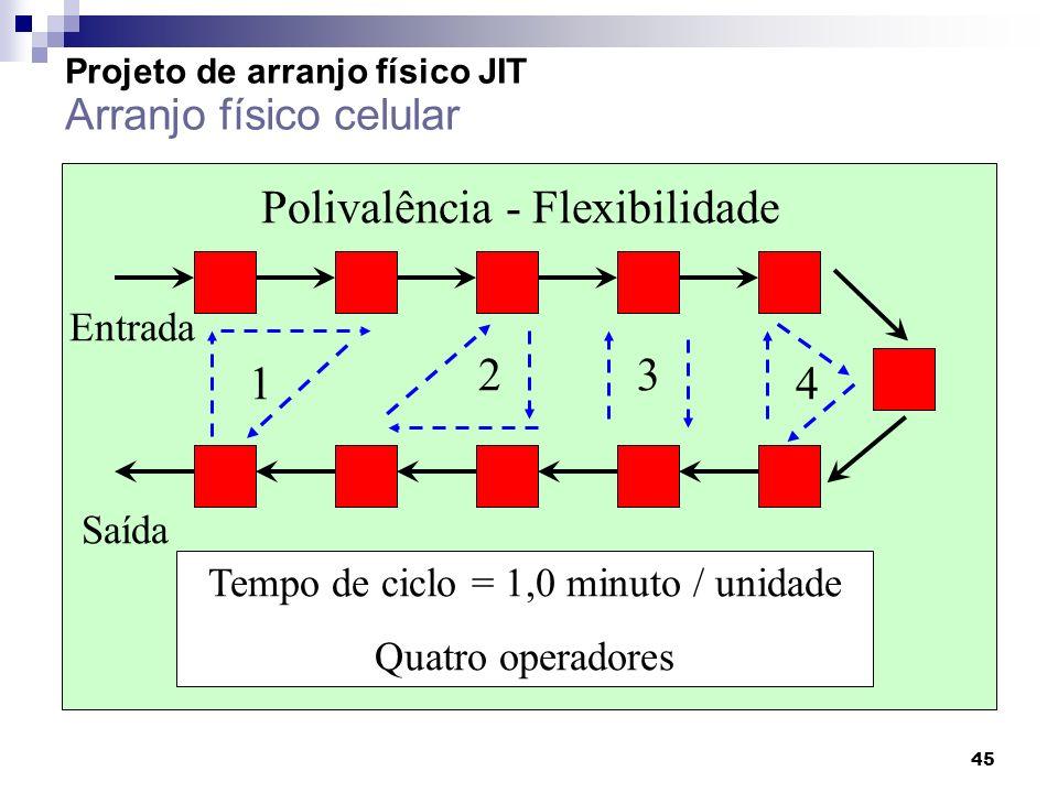 45 Polivalência - Flexibilidade Tempo de ciclo = 1,0 minuto / unidade Quatro operadores Entrada Saída 1 3 4 2 Projeto de arranjo físico JIT Arranjo fí