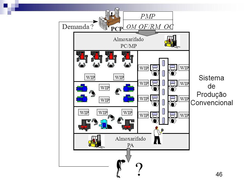 46 Sistema de Produção Convencional Almoxarifado PC/MP Almoxarifado PA ? PCP Demanda ?OF/RM PMP OM OC WIP
