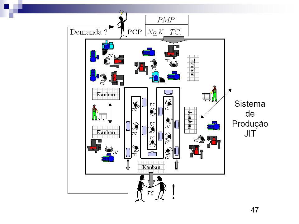 47 Sistema de Produção JIT