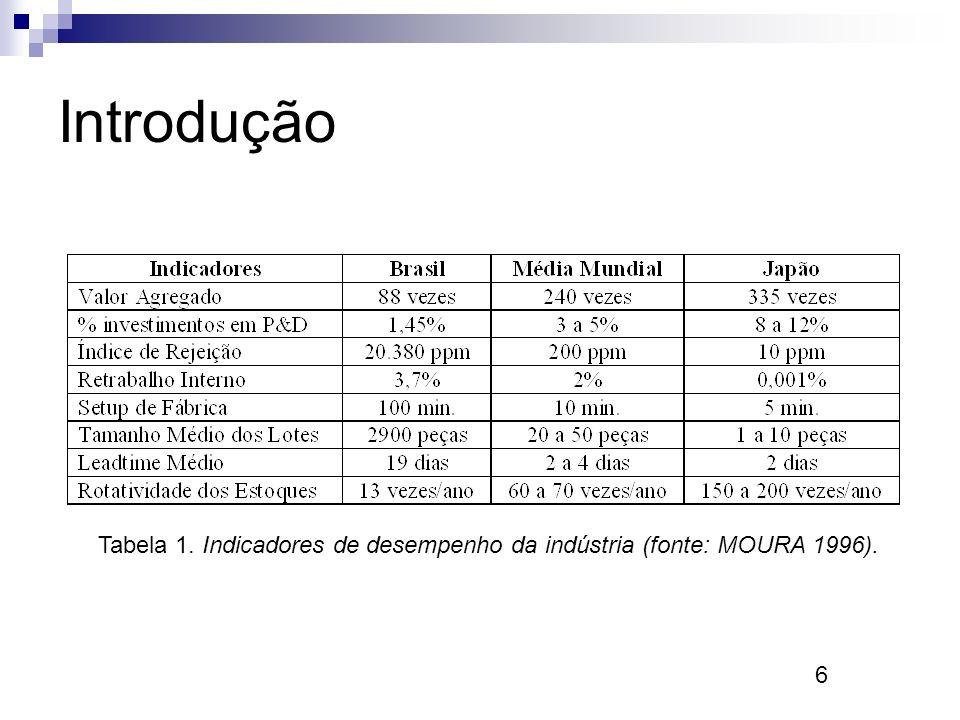 6 Introdução Tabela 1. Indicadores de desempenho da indústria (fonte: MOURA 1996).