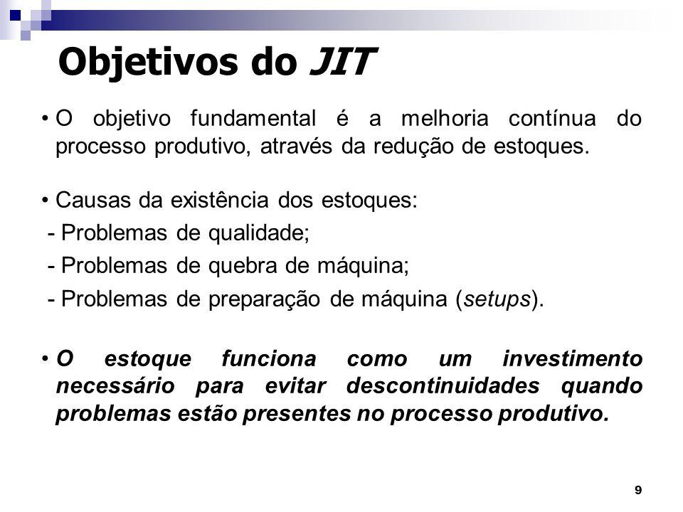 9 Objetivos do JIT O objetivo fundamental é a melhoria contínua do processo produtivo, através da redução de estoques. Causas da existência dos estoqu