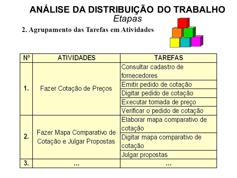 ANÁLISE DA DISTRIBUIÇÃO DO TRABALHO Etapas 2. Agrupamento das Tarefas em Atividades