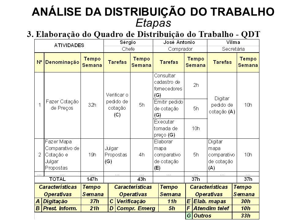 ANÁLISE DA DISTRIBUIÇÃO DO TRABALHO Etapas 3. Elaboração do Quadro de Distribuição do Trabalho - QDT