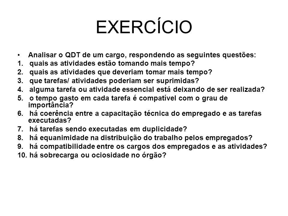 EXERCÍCIO Analisar o QDT de um cargo, respondendo as seguintes questões: 1. quais as atividades estão tomando mais tempo? 2. quais as atividades que d