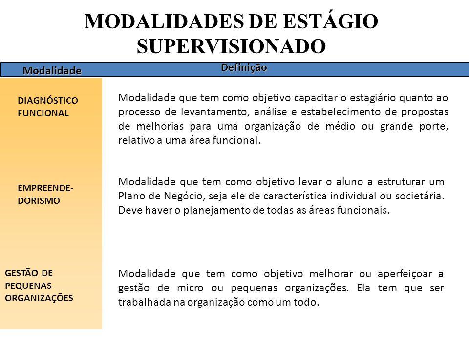 MODALIDADES DE ESTÁGIO SUPERVISIONADO Modalidade DIAGNÓSTICO FUNCIONAL EMPREENDE- DORISMO Definição GESTÃO DE PEQUENAS ORGANIZAÇÕES Modalidade que tem como objetivo capacitar o estagiário quanto ao processo de levantamento, análise e estabelecimento de propostas de melhorias para uma organização de médio ou grande porte, relativo a uma área funcional.