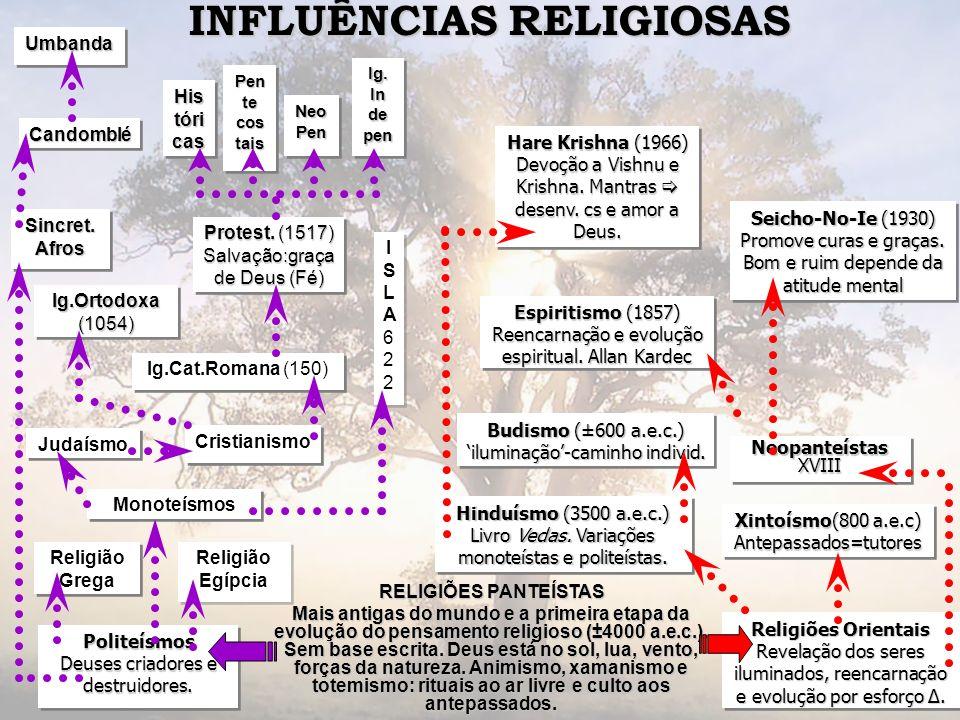 INFLUÊNCIAS RELIGIOSAS RELIGIÕES PANTEÍSTAS Mais antigas do mundo e a primeira etapa da evolução do pensamento religioso (±4000 a.e.c.). Sem base escr