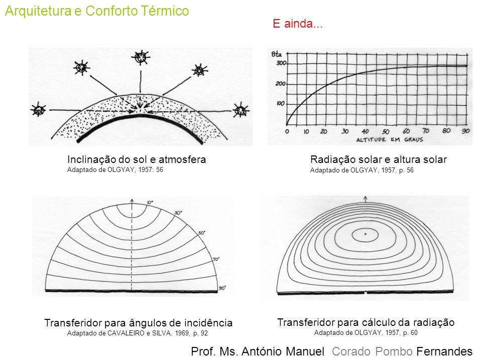 Prof. Ms. António Manuel Corado Pombo Fernandes Arquitetura e Conforto Térmico Inclinação do sol e atmosfera Adaptado de OLGYAY, 1957: 56 Radiação sol