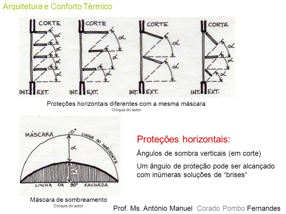 Prof. Ms. António Manuel Corado Pombo Fernandes Arquitetura e Conforto Térmico Máscara de sombreamento Croquis do autor Proteções horizontais diferent