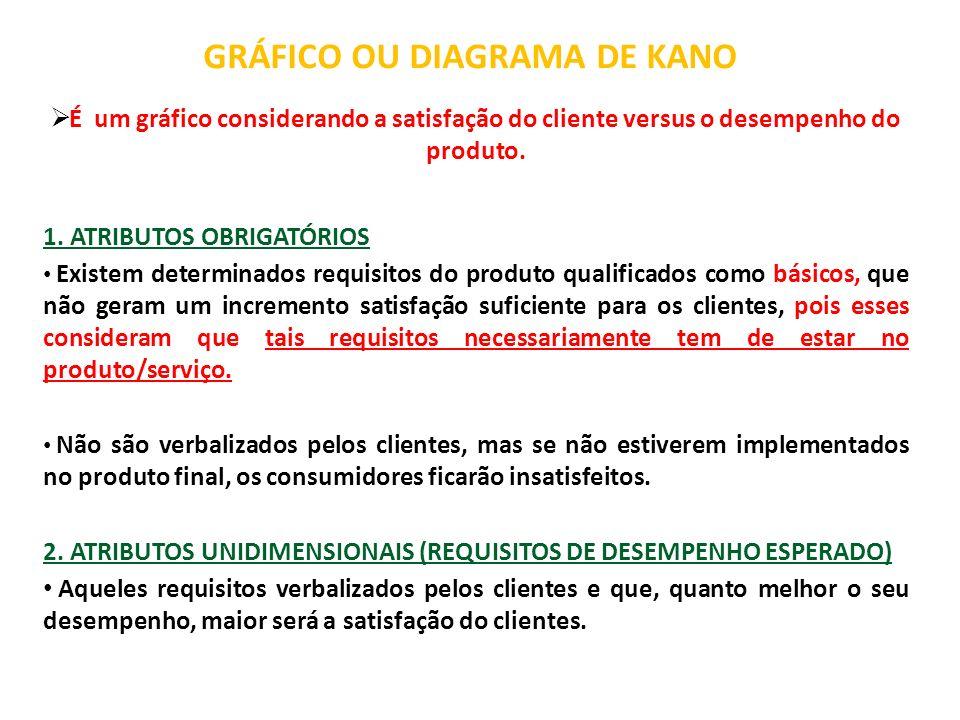 GRÁFICO OU DIAGRAMA DE KANO É um gráfico considerando a satisfação do cliente versus o desempenho do produto. 1. ATRIBUTOS OBRIGATÓRIOS Existem determ