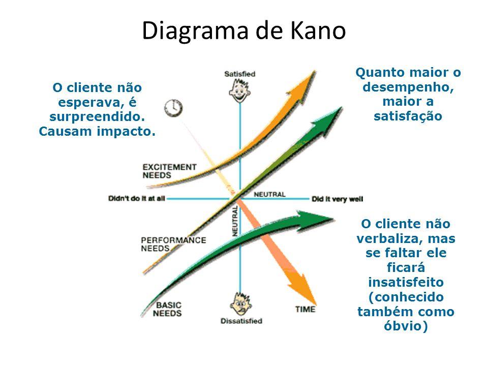 Diagrama de Kano O cliente não esperava, é surpreendido. Causam impacto. O cliente não verbaliza, mas se faltar ele ficará insatisfeito (conhecido tam