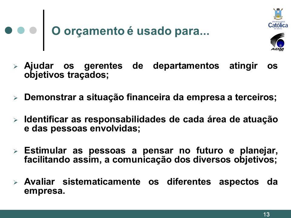 O orçamento é usado para... Ajudar os gerentes de departamentos atingir os objetivos traçados; Demonstrar a situação financeira da empresa a terceiros