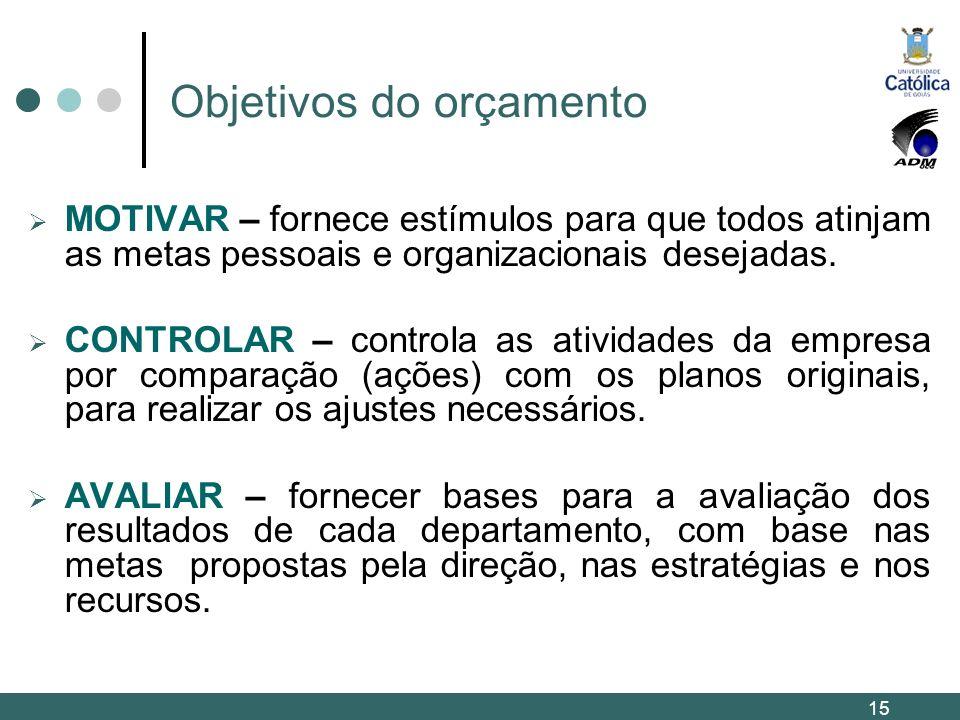 Objetivos do orçamento MOTIVAR – fornece estímulos para que todos atinjam as metas pessoais e organizacionais desejadas. CONTROLAR – controla as ativi