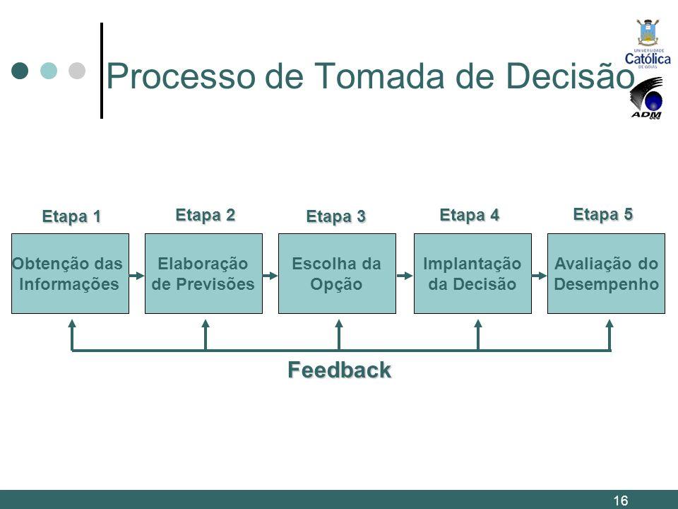 Processo de Tomada de Decisão Obtenção das Informações Elaboração de Previsões Escolha da Opção Implantação da Decisão Avaliação do Desempenho Feedbac