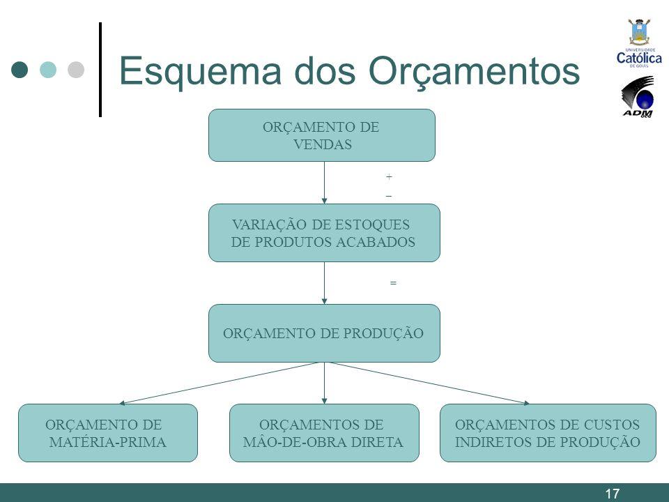 Esquema dos Orçamentos ORÇAMENTO DE VENDAS VARIAÇÃO DE ESTOQUES DE PRODUTOS ACABADOS ORÇAMENTO DE PRODUÇÃO ORÇAMENTO DE MATÉRIA-PRIMA ORÇAMENTOS DE MÂ