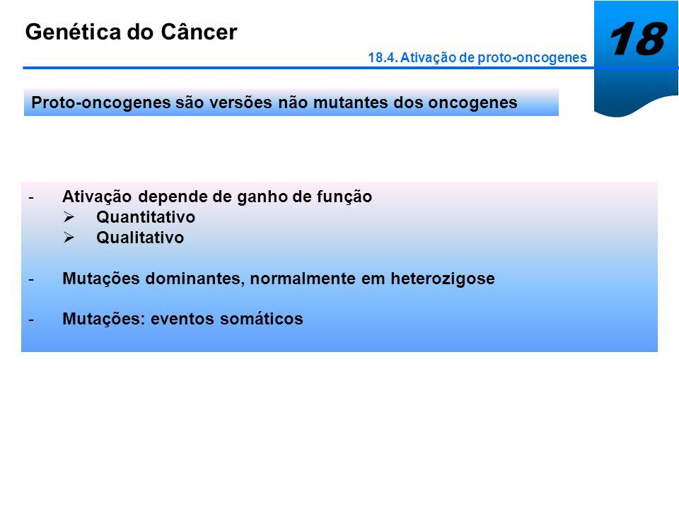 18 Genética do Câncer 18.4. Ativação de proto-oncogenes Proto-oncogenes são versões não mutantes dos oncogenes -Ativação depende de ganho de função Qu