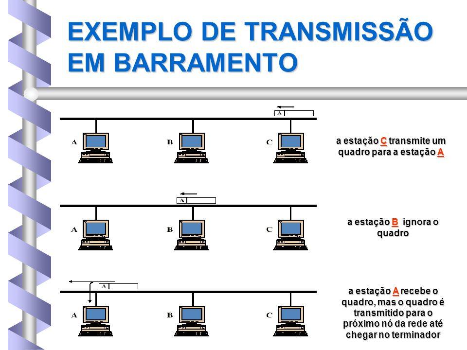 EXEMPLO DE TRANSMISSÃO EM BARRAMENTO a estação C transmite um quadro para a estação A a estação B ignora o quadro a estação A recebe o quadro, mas o q