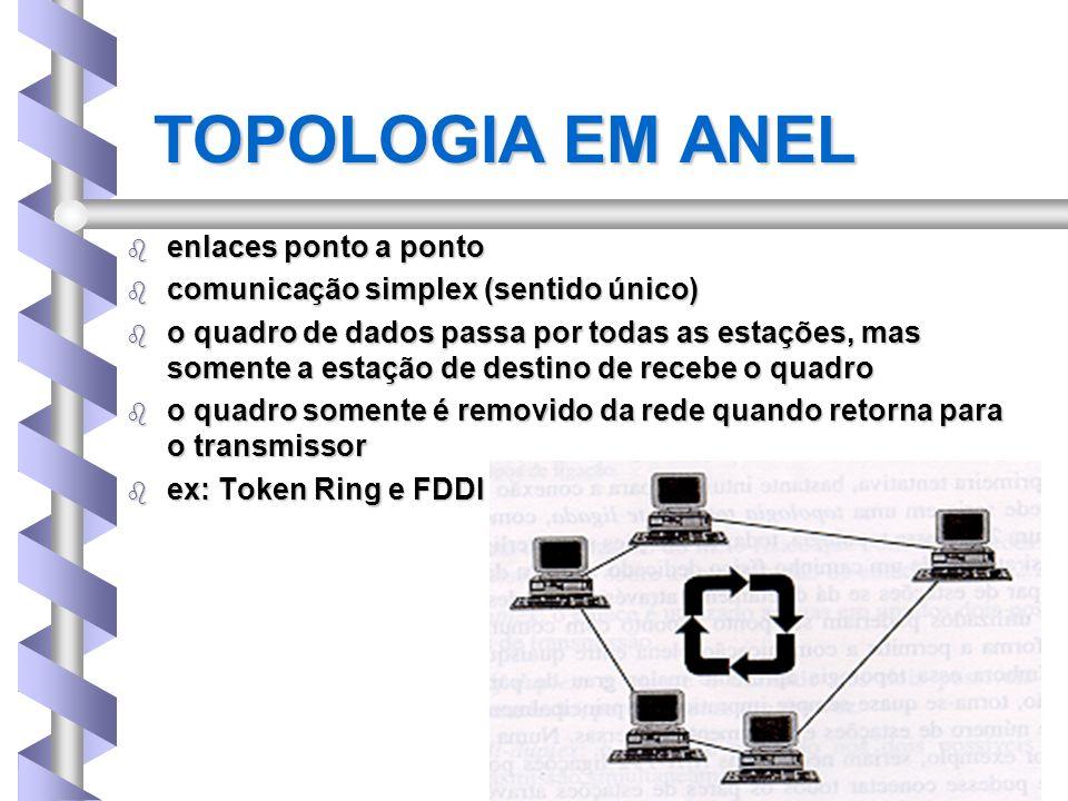 TOPOLOGIA EM ANEL b enlaces ponto a ponto b comunicação simplex (sentido único) b o quadro de dados passa por todas as estações, mas somente a estação