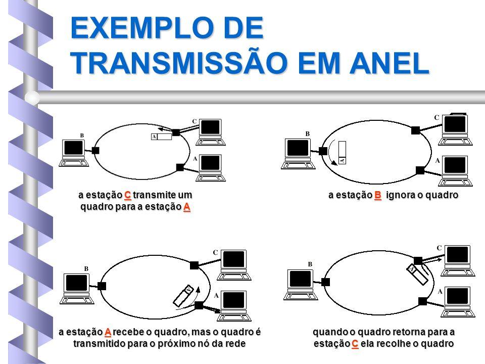 EXEMPLO DE TRANSMISSÃO EM ANEL a estação C transmite um quadro para a estação A a estação B ignora o quadro a estação A recebe o quadro, mas o quadro