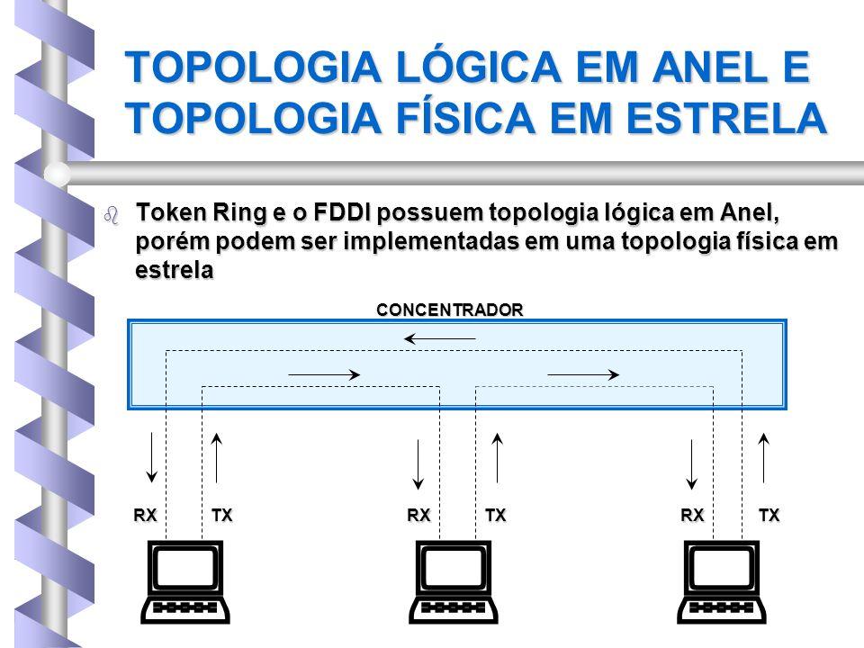 TOPOLOGIA LÓGICA EM ANEL E TOPOLOGIA FÍSICA EM ESTRELA b Token Ring e o FDDI possuem topologia lógica em Anel, porém podem ser implementadas em uma to