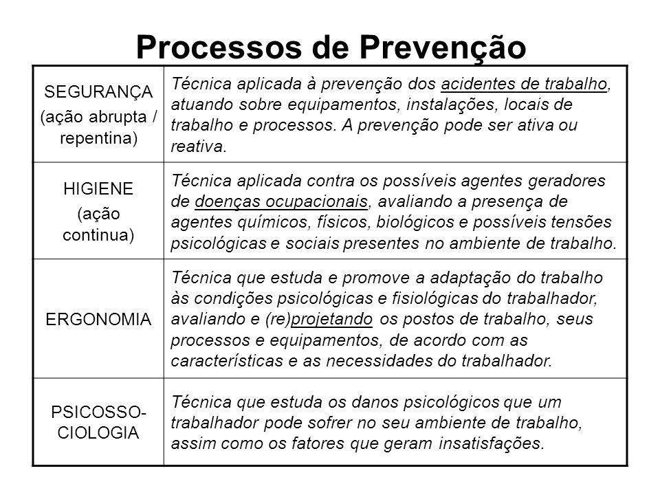 Processos de Prevenção SEGURANÇA (ação abrupta / repentina) Técnica aplicada à prevenção dos acidentes de trabalho, atuando sobre equipamentos, instal