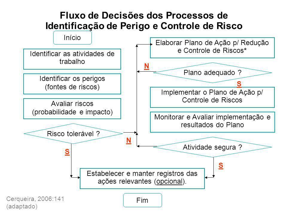 Fluxo de Decisões dos Processos de Identificação de Perigo e Controle de Risco Identificar as atividades de trabalho Avaliar riscos (probabilidade e i