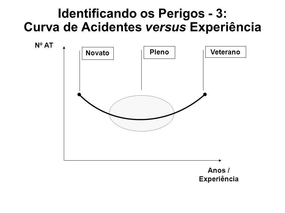 Identificando os Perigos - 3: Curva de Acidentes versus Experiência Nº AT Anos / Experiência Novato PlenoVeterano