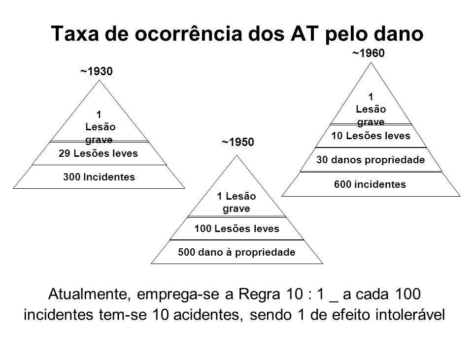 Taxa de ocorrência dos AT pelo dano 1 Lesão grave 29 Lesões leves 300 Incidentes ~1930 1 Lesão grave 100 Lesões leves 500 dano à propriedade ~1950 1 L