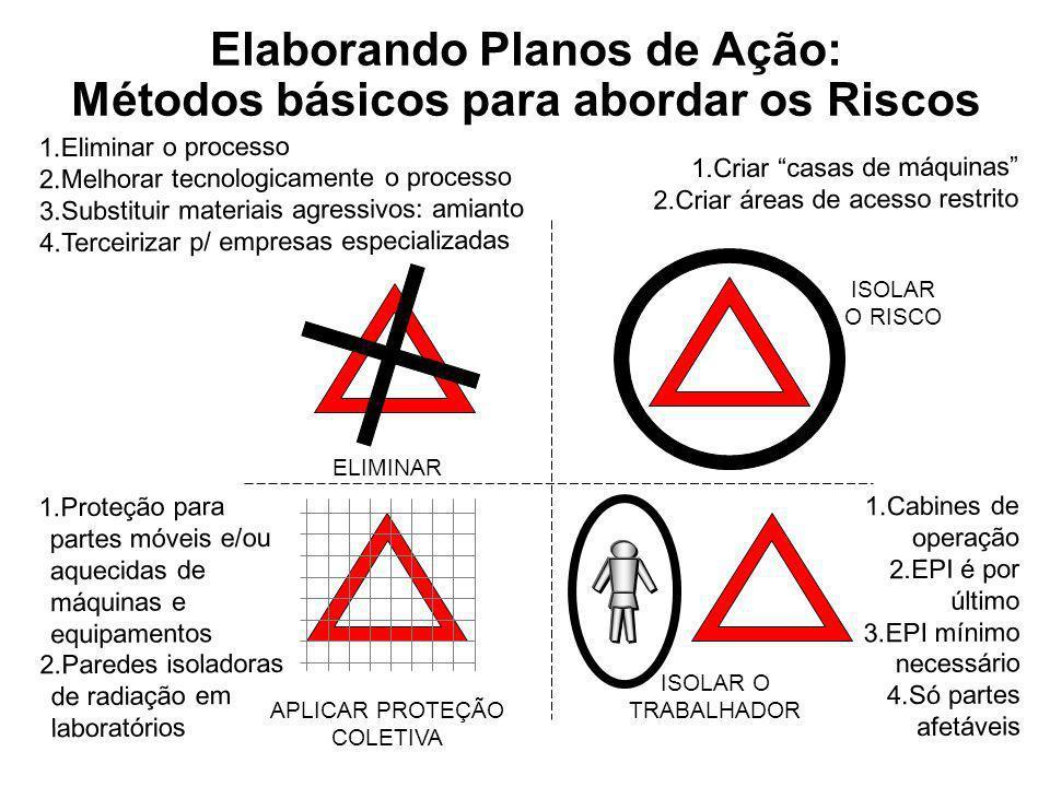 Elaborando Planos de Ação: Métodos básicos para abordar os Riscos ELIMINAR ISOLAR O RISCO APLICAR PROTEÇÃO COLETIVA ISOLAR O TRABALHADOR 1.Eliminar o
