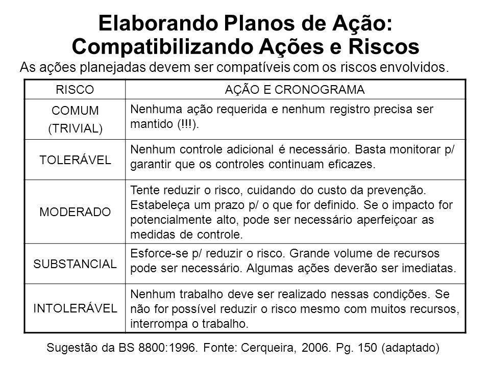 Elaborando Planos de Ação: Compatibilizando Ações e Riscos Sugestão da BS 8800:1996. Fonte: Cerqueira, 2006. Pg. 150 (adaptado) As ações planejadas de