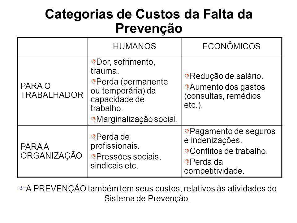 Categorias de Custos da Falta da Prevenção HUMANOSECONÔMICOS PARA O TRABALHADOR Dor, sofrimento, trauma. Perda (permanente ou temporária) da capacidad
