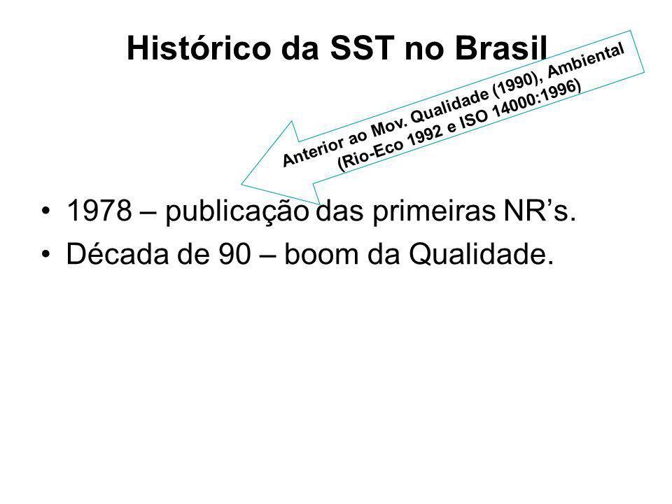 Histórico da SST no Brasil 1978 – publicação das primeiras NRs. Década de 90 – boom da Qualidade. Anterior ao Mov. Qualidade (1990), Ambiental (Rio-Ec