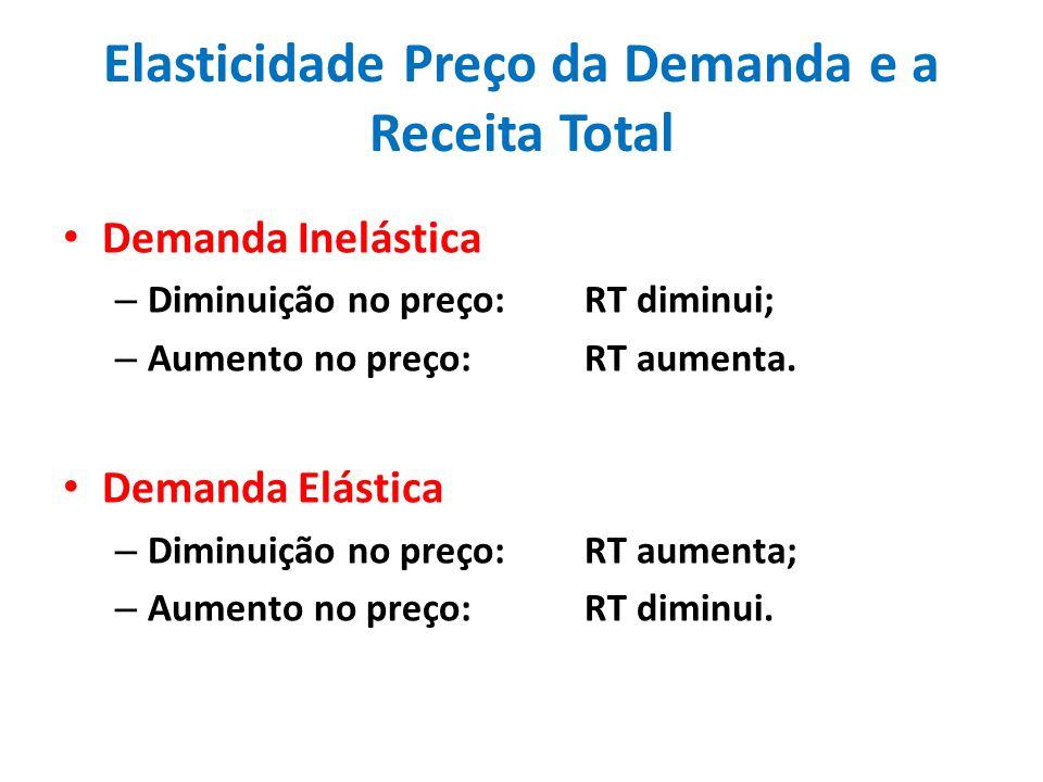 Elasticidade Preço da Demanda e a Receita Total Demanda Inelástica – Diminuição no preço: RT diminui; – Aumento no preço:RT aumenta. Demanda Elástica