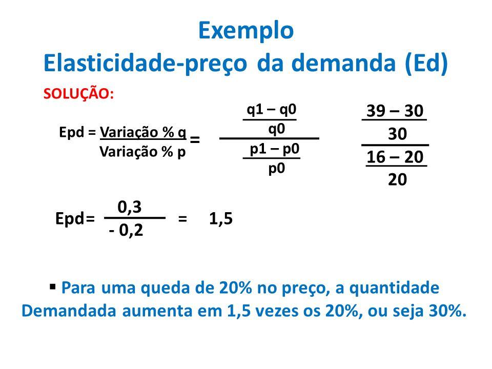 Exemplo Elasticidade-preço da demanda (Ed) SOLUÇÃO: Epd = Variação % q Variação % p q1 – q0 q0 p1 – p0 p0 = 39 – 30 30 16 – 20 20 Epd= 0,3 - 0,2 =1,5