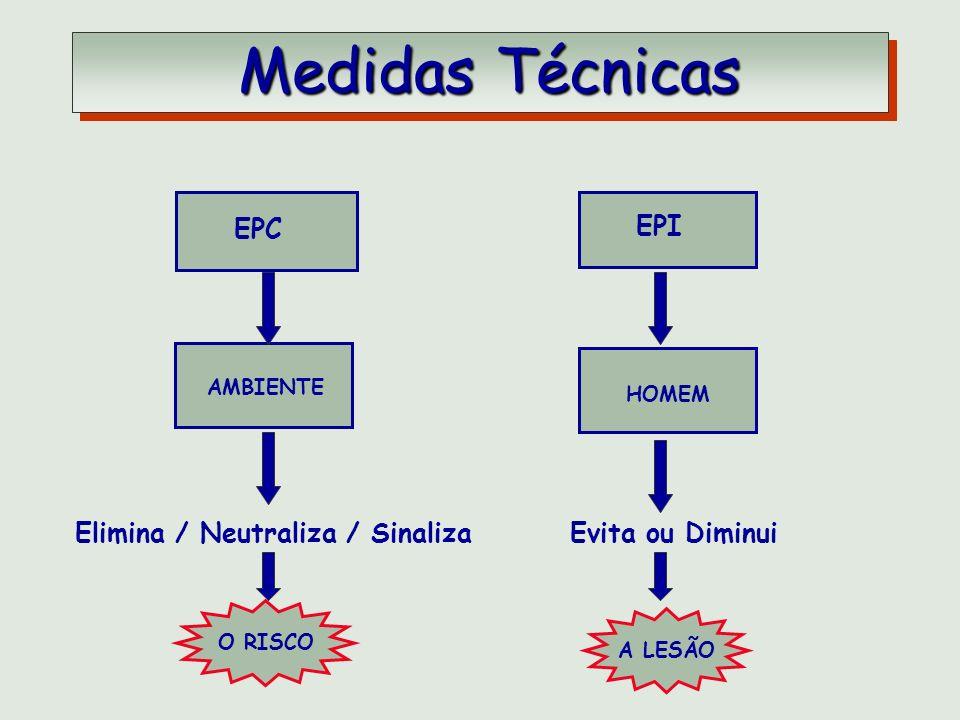 EPC EPI AMBIENTE HOMEM O RISCO A LESÃO Elimina / Neutraliza / SinalizaEvita ou Diminui Medidas Técnicas Medidas Técnicas
