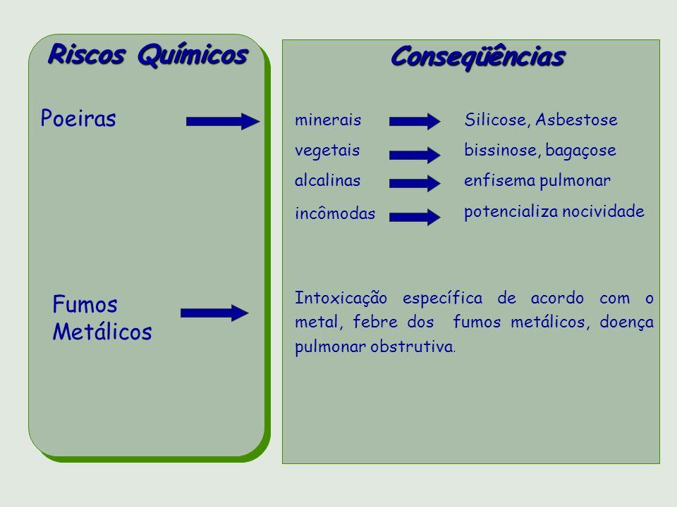 Riscos Químicos Conseqüências Fumos Metálicos Poeiras minerais vegetais alcalinas incômodas Intoxicação específica de acordo com o metal, febre dos fu